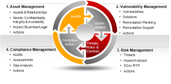 Procon Technologies 187 Threat Amp Vulnerability Management